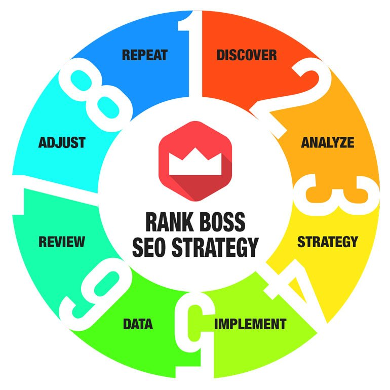 search engine optimization strategy rank boss