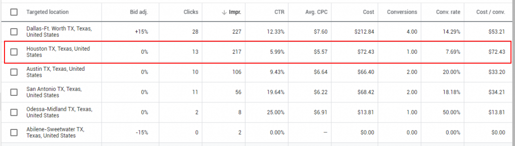 google adwords performance tips geographics