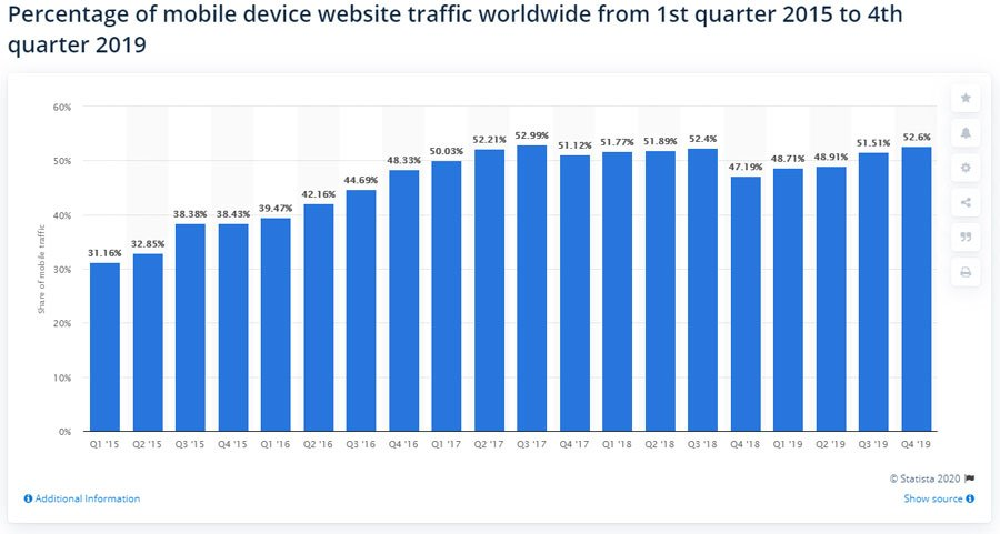 mobile traffic by quarter 2015 to 2019 graph