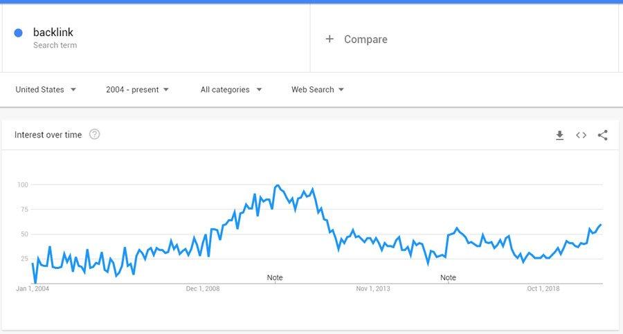 backlink interest seo statistic screenshot