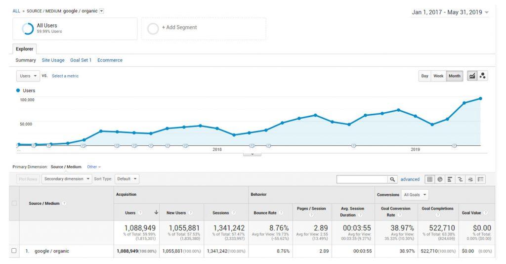 organic traffic over time screenshot