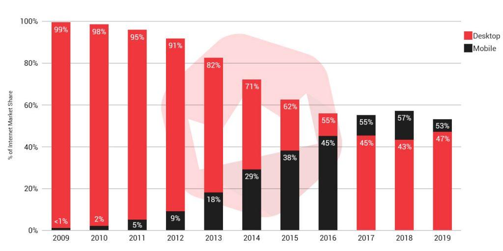 desktop vs mobile traffic by year graph