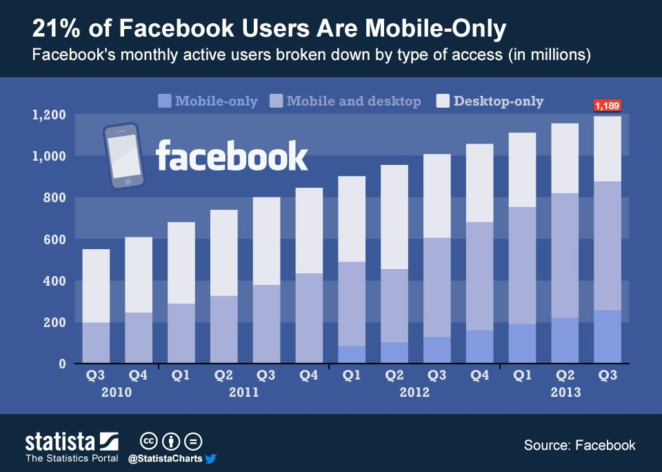 facebook usage by devices chart