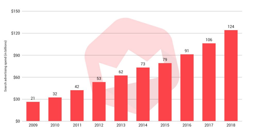 paid search advertising by year graph