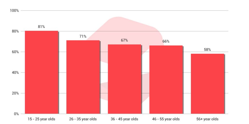 percentage of youtube viewers by age graph