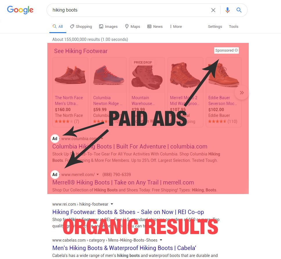 ppc ad positions vs organic SERP positions