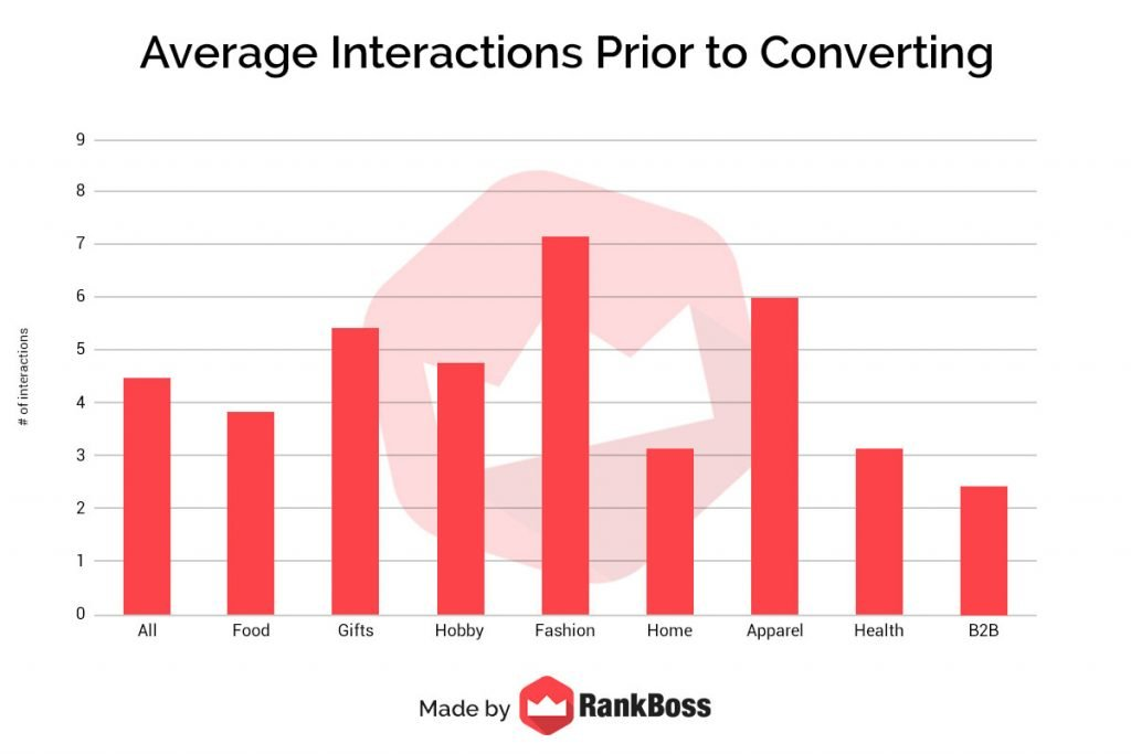 average interactions before converting