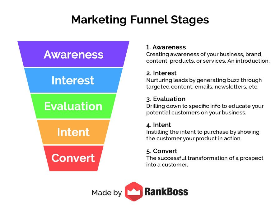 online marketing funnel stages