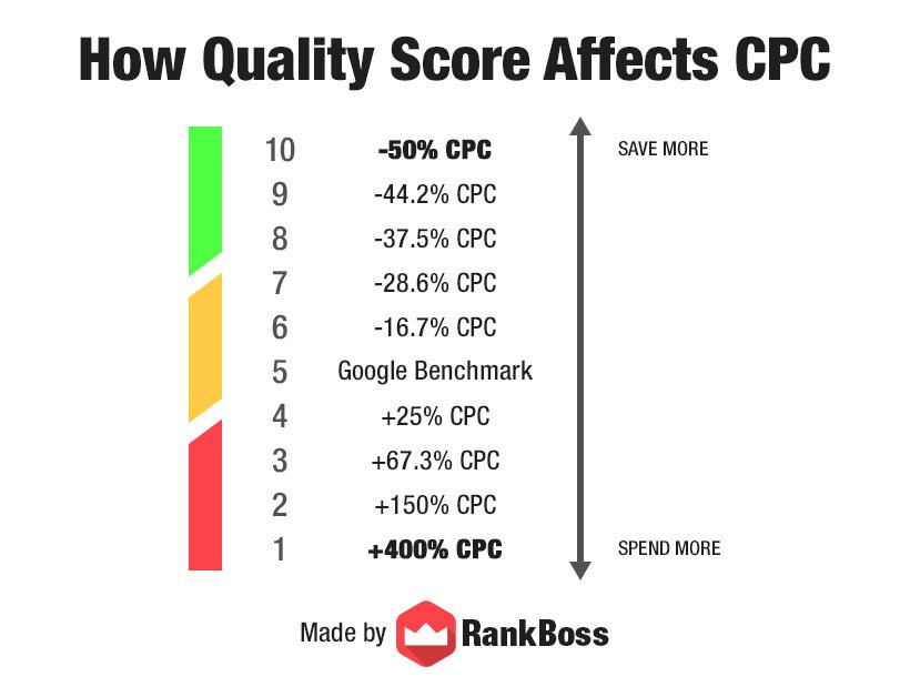 quality score cpc
