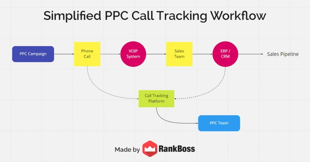 simplified ppc call tracking workflow example