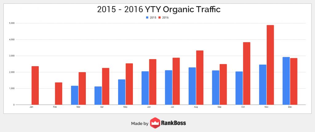 2015-2016 organic traffic growth