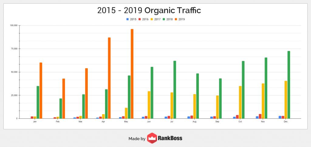 private lending company organic traffic growth graph
