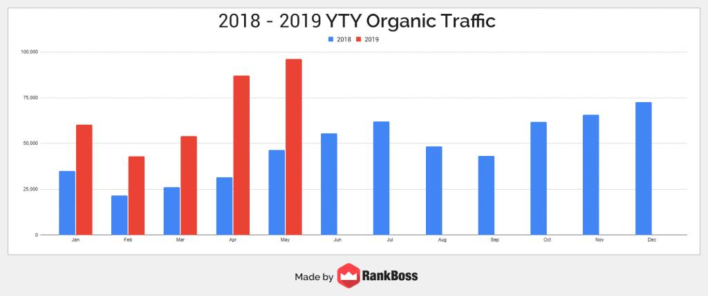 2018-2019 organic traffic growth