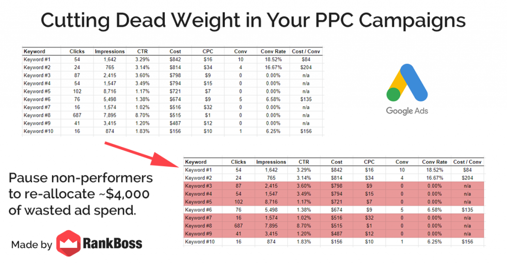 cutting non performers in google ads campaigns
